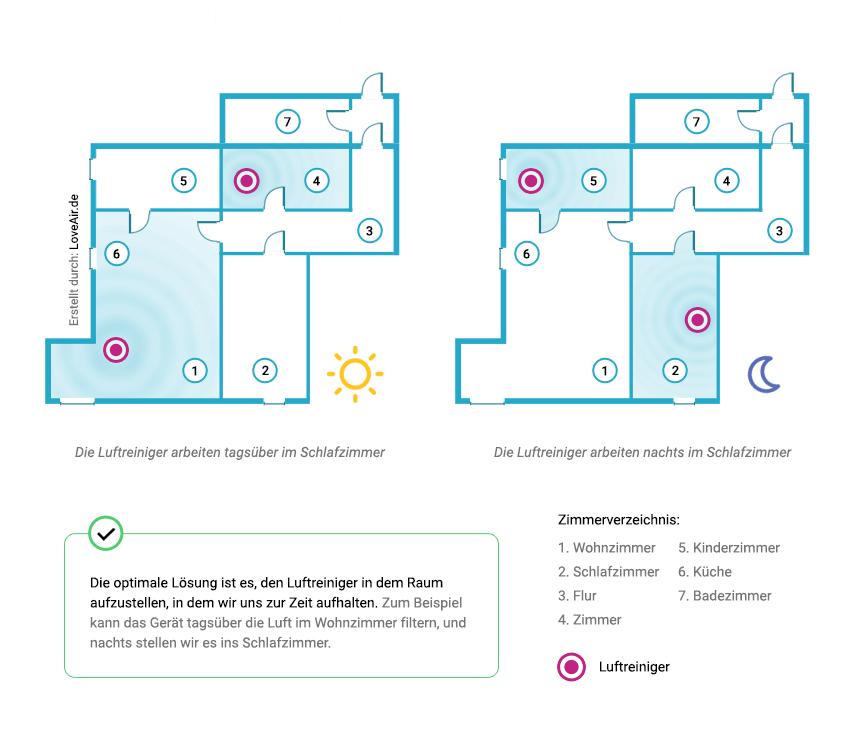 Die korrekte Platzierung von Luftreinigern an unterschiedenen Tageszeiten