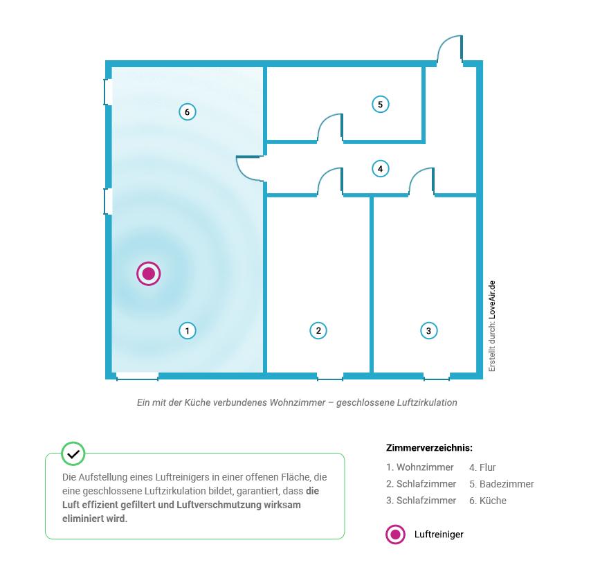 Die korrekte Aufstellung eines Luftreinigers im Wohnzimmer