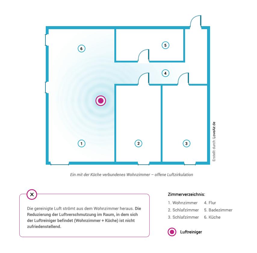 Einfluss einer falschen Aufstellung im Wohnzimmer auf den Luftreiniger