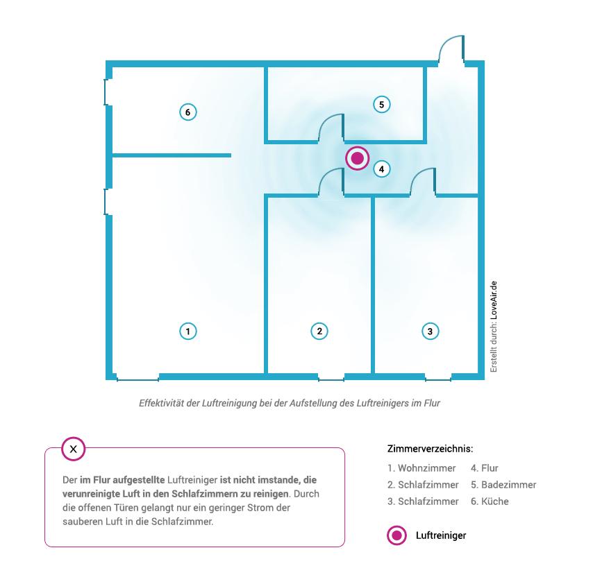 Effektivität des Luftreinigers in Korridoren